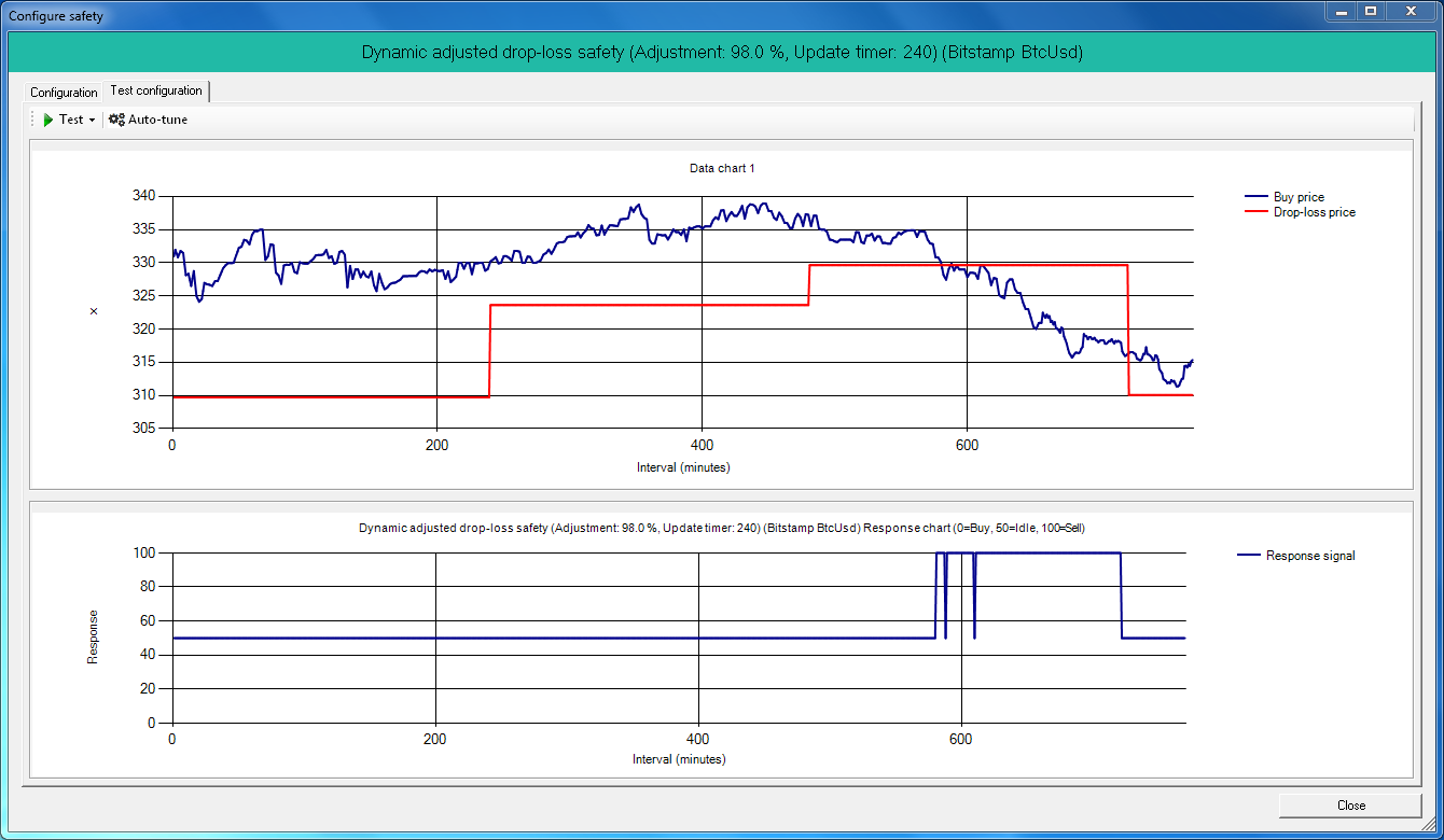 haasbot dynamic roof in bitcoin trading strategies